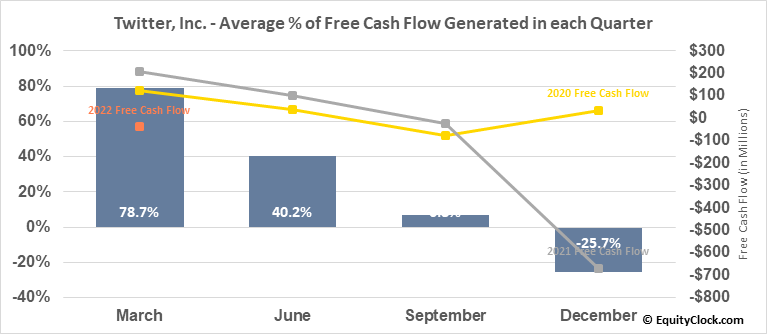 Twitter, Inc. (NYSE:TWTR) Free Cash Flow Seasonality