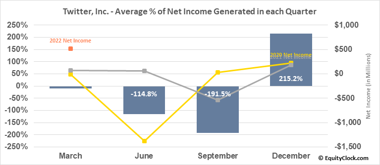 Twitter, Inc. (NYSE:TWTR) Net Income Seasonality
