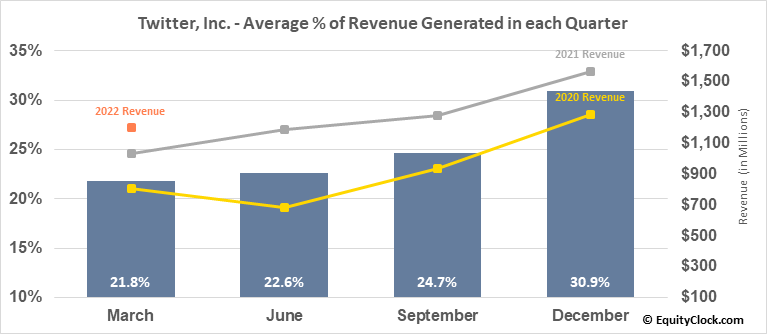 Twitter, Inc. (NYSE:TWTR) Revenue Seasonality