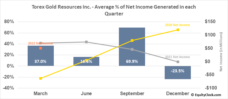 Torex Gold Resources Inc. (TSE:TXG.TO) Net Income Seasonality