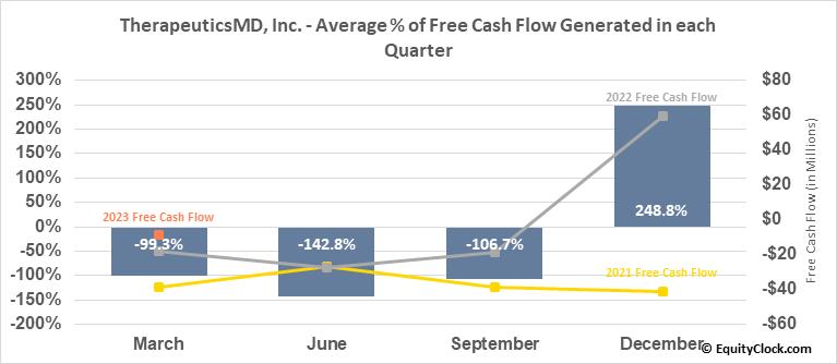 TherapeuticsMD, Inc. (NASD:TXMD) Free Cash Flow Seasonality
