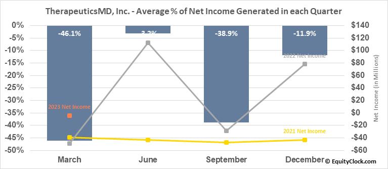 TherapeuticsMD, Inc. (NASD:TXMD) Net Income Seasonality