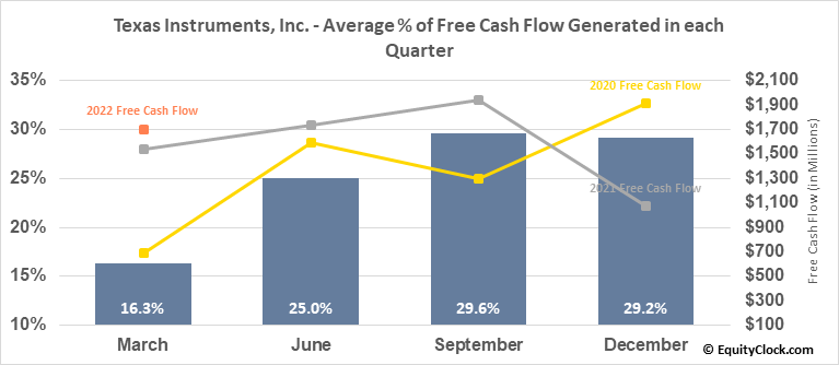 Texas Instruments, Inc. (NASD:TXN) Free Cash Flow Seasonality
