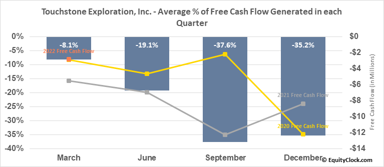 Touchstone Exploration, Inc. (TSE:TXP.TO) Free Cash Flow Seasonality