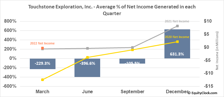 Touchstone Exploration, Inc. (TSE:TXP.TO) Net Income Seasonality