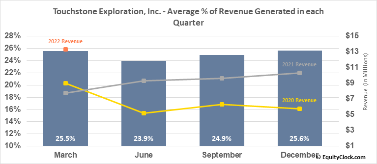 Touchstone Exploration, Inc. (TSE:TXP.TO) Revenue Seasonality