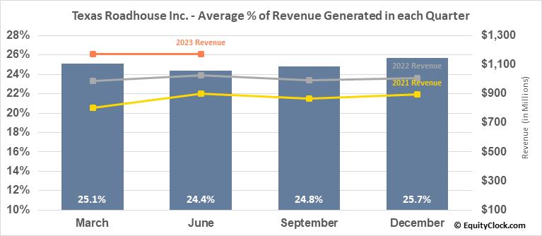 Texas Roadhouse Inc. (NASD:TXRH) Revenue Seasonality