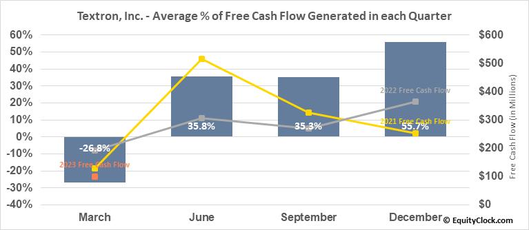 Textron, Inc. (NYSE:TXT) Free Cash Flow Seasonality