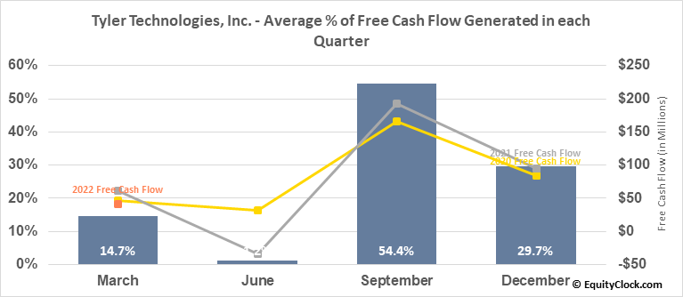 Tyler Technologies, Inc. (NYSE:TYL) Free Cash Flow Seasonality
