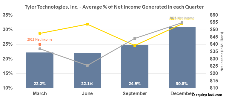 Tyler Technologies, Inc. (NYSE:TYL) Net Income Seasonality