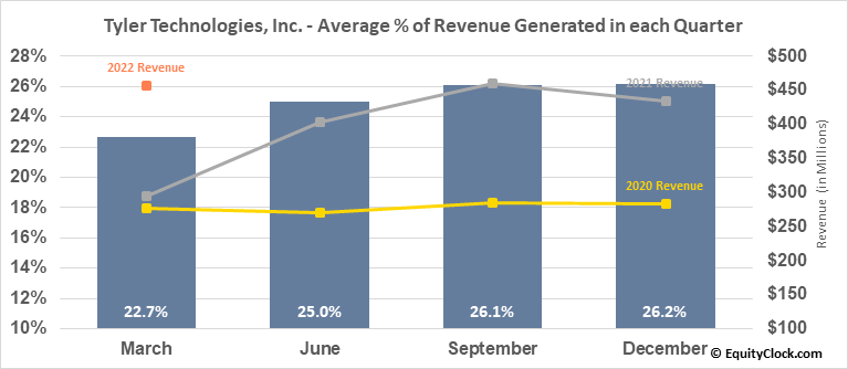 Tyler Technologies, Inc. (NYSE:TYL) Revenue Seasonality