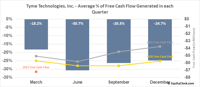 Tyme Technologies, Inc. (NASD:TYME) Free Cash Flow Seasonality