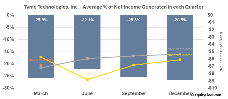 Tyme Technologies, Inc. (NASD:TYME) Net Income Seasonality