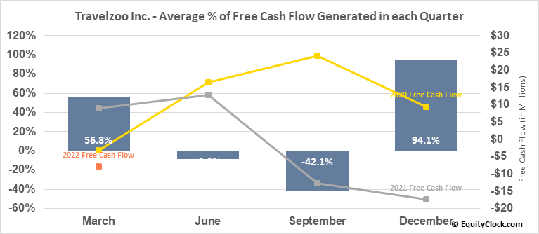 Travelzoo Inc. (NASD:TZOO) Free Cash Flow Seasonality
