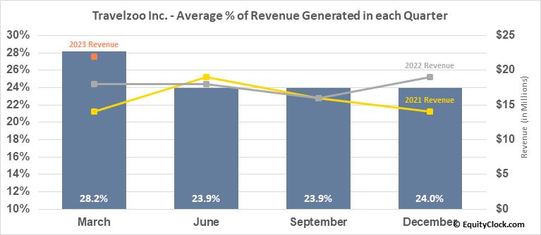Travelzoo Inc. (NASD:TZOO) Revenue Seasonality