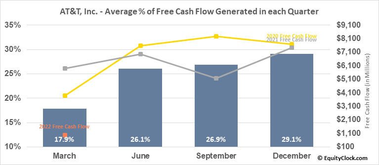 AT&T, Inc. (NYSE:T) Free Cash Flow Seasonality
