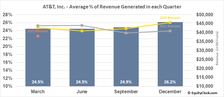 AT&T, Inc. (NYSE:T) Revenue Seasonality