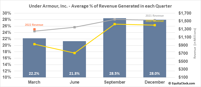 Under Armour, Inc. (NYSE:UAA) Revenue Seasonality