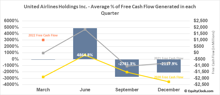 United Airlines Holdings Inc. (NASD:UAL) Free Cash Flow Seasonality