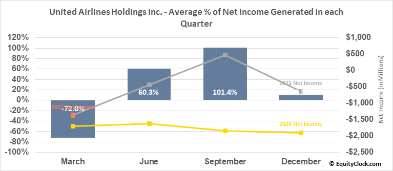 United Airlines Holdings Inc. (NASD:UAL) Net Income Seasonality