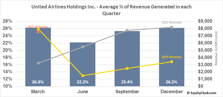 United Airlines Holdings Inc. (NASD:UAL) Revenue Seasonality