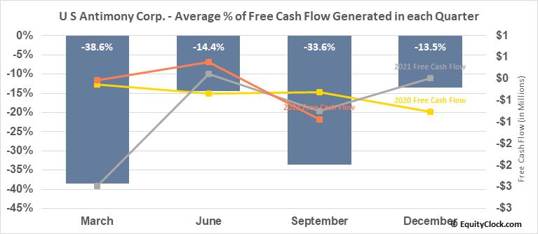 U S Antimony Corp. (AMEX:UAMY) Free Cash Flow Seasonality