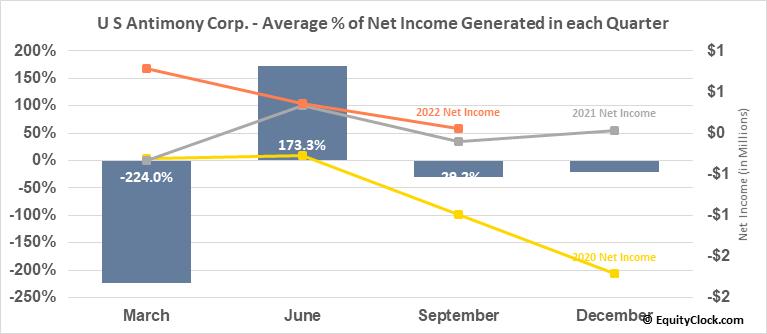 U S Antimony Corp. (AMEX:UAMY) Net Income Seasonality
