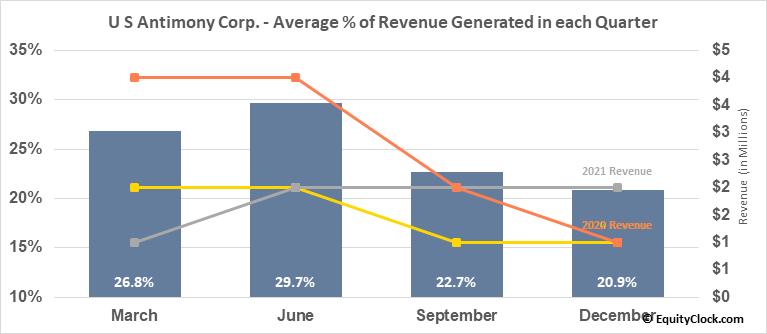 U S Antimony Corp. (AMEX:UAMY) Revenue Seasonality