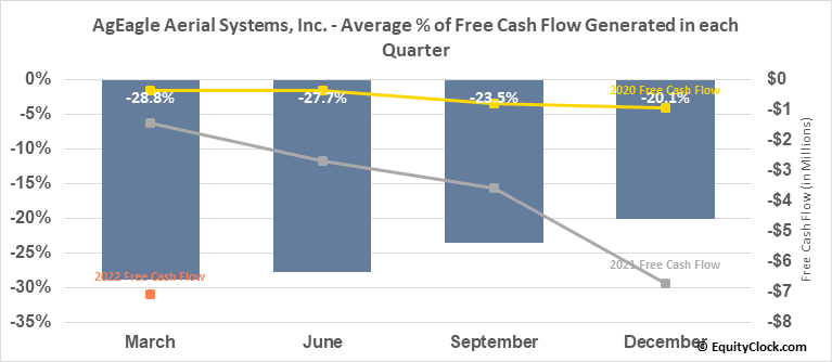 EnerJex Resources, Inc. (AMEX:UAVS) Free Cash Flow Seasonality