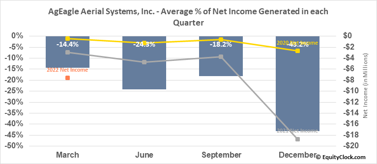 EnerJex Resources, Inc. (AMEX:UAVS) Net Income Seasonality