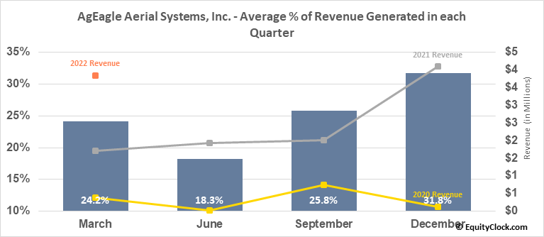 EnerJex Resources, Inc. (AMEX:UAVS) Revenue Seasonality
