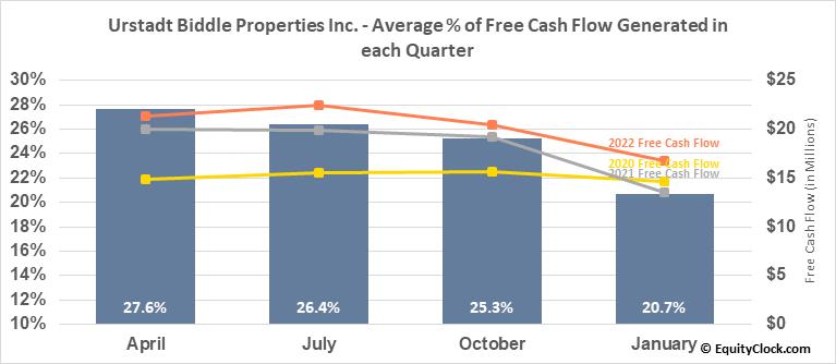 Urstadt Biddle Properties Inc. (NYSE:UBA) Free Cash Flow Seasonality