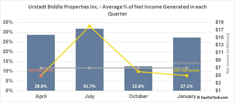 Urstadt Biddle Properties Inc. (NYSE:UBA) Net Income Seasonality