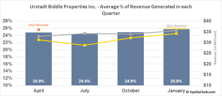 Urstadt Biddle Properties Inc. (NYSE:UBA) Revenue Seasonality