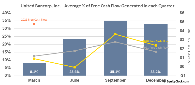 United Bancorp, Inc. (NASD:UBCP) Free Cash Flow Seasonality