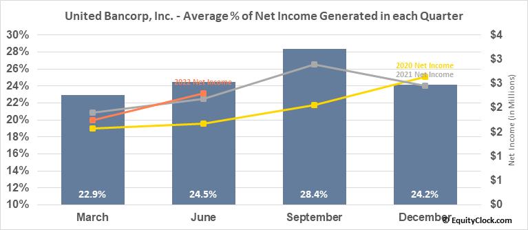 United Bancorp, Inc. (NASD:UBCP) Net Income Seasonality