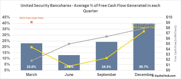 United Security Bancshares (NASD:UBFO) Free Cash Flow Seasonality