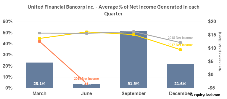 United Financial Bancorp Inc. (NASD:UBNK) Net Income Seasonality