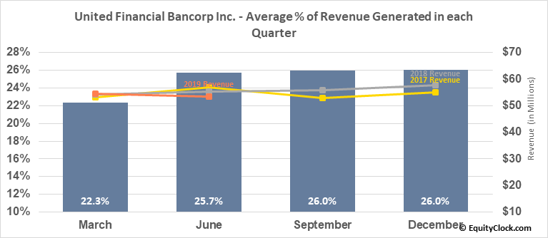 United Financial Bancorp Inc. (NASD:UBNK) Revenue Seasonality