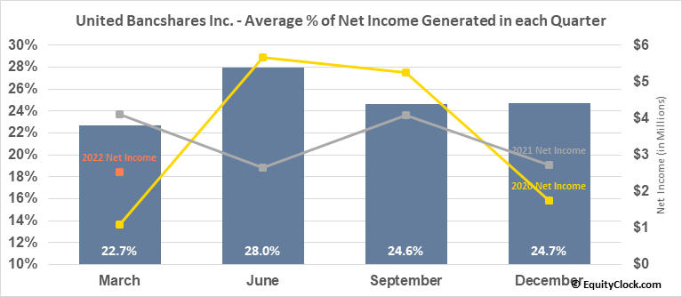 United Bancshares Inc. (NASD:UBOH) Net Income Seasonality