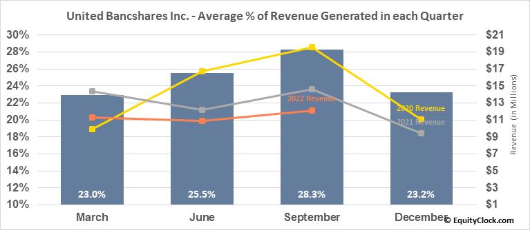United Bancshares Inc. (NASD:UBOH) Revenue Seasonality
