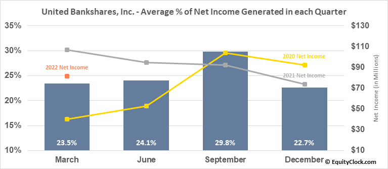 United Bankshares, Inc. (NASD:UBSI) Net Income Seasonality