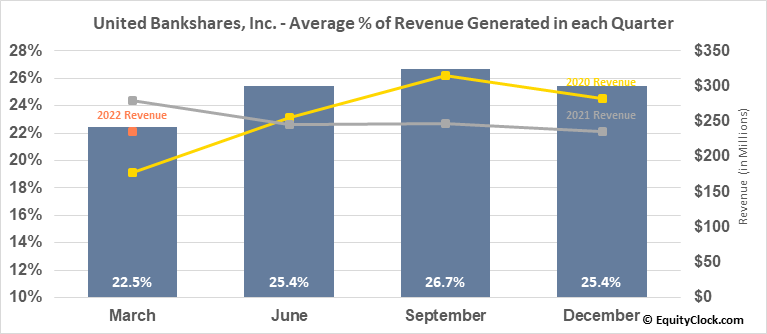 United Bankshares, Inc. (NASD:UBSI) Revenue Seasonality