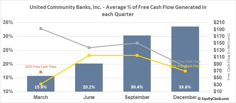 United Community Banks, Inc. (NASD:UCBI) Free Cash Flow Seasonality