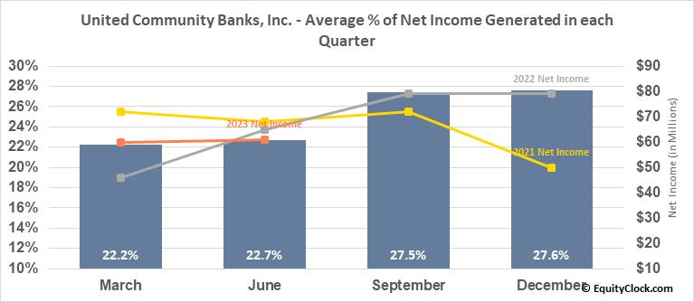 United Community Banks, Inc. (NASD:UCBI) Net Income Seasonality