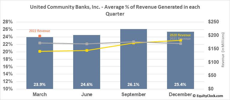 United Community Banks, Inc. (NASD:UCBI) Revenue Seasonality