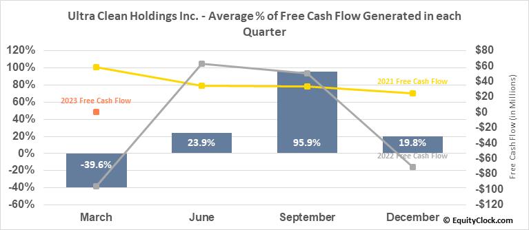 Ultra Clean Holdings Inc. (NASD:UCTT) Free Cash Flow Seasonality