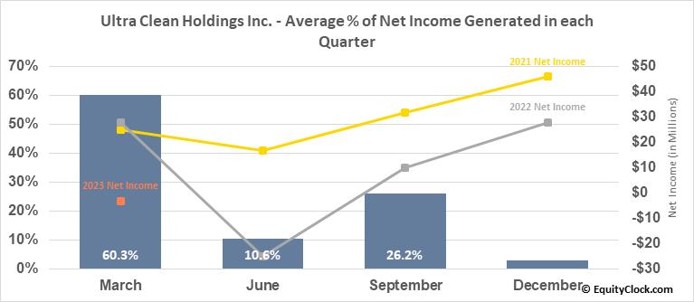 Ultra Clean Holdings Inc. (NASD:UCTT) Net Income Seasonality