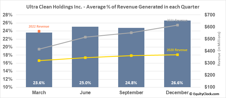 Ultra Clean Holdings Inc. (NASD:UCTT) Revenue Seasonality