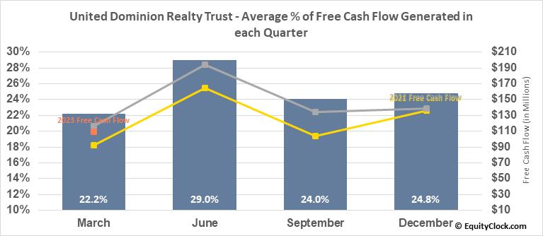 United Dominion Realty Trust (NYSE:UDR) Free Cash Flow Seasonality